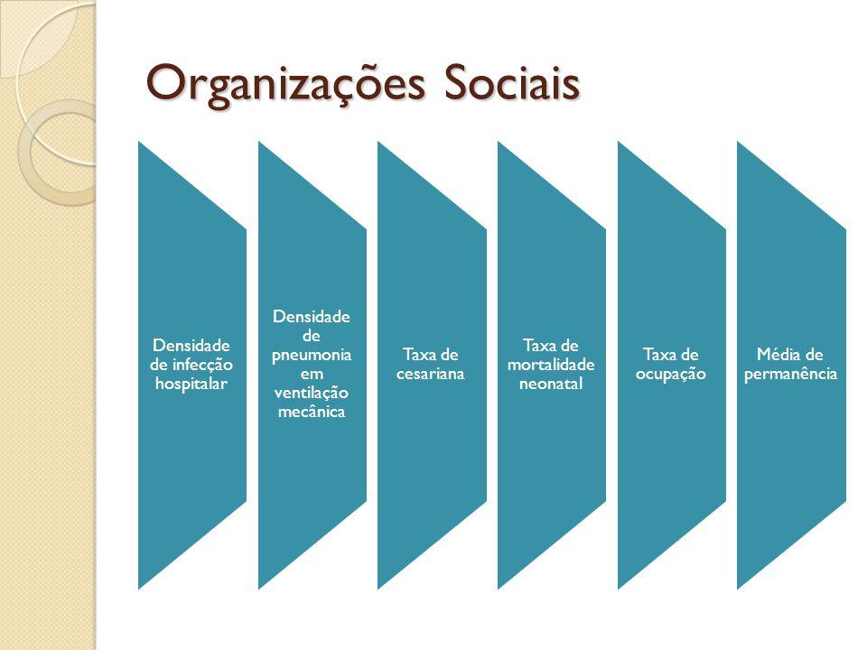 Organizações Sociais Densidade de infecção hospitalar