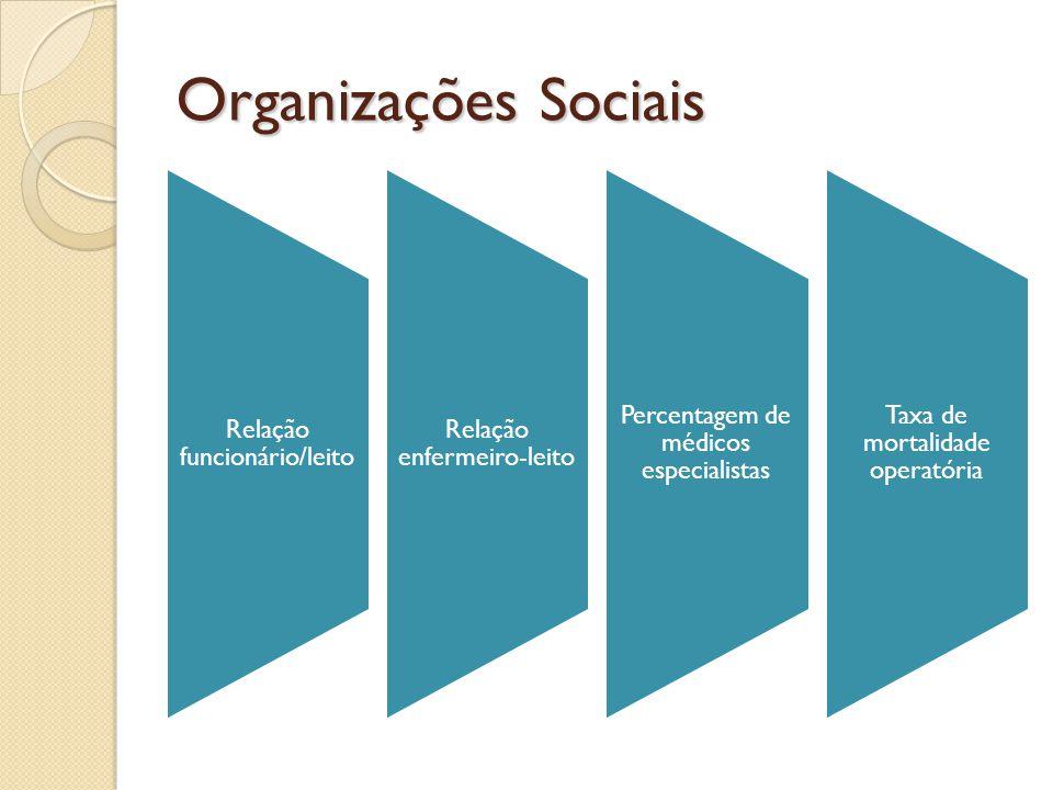 Organizações Sociais Relação funcionário/leito