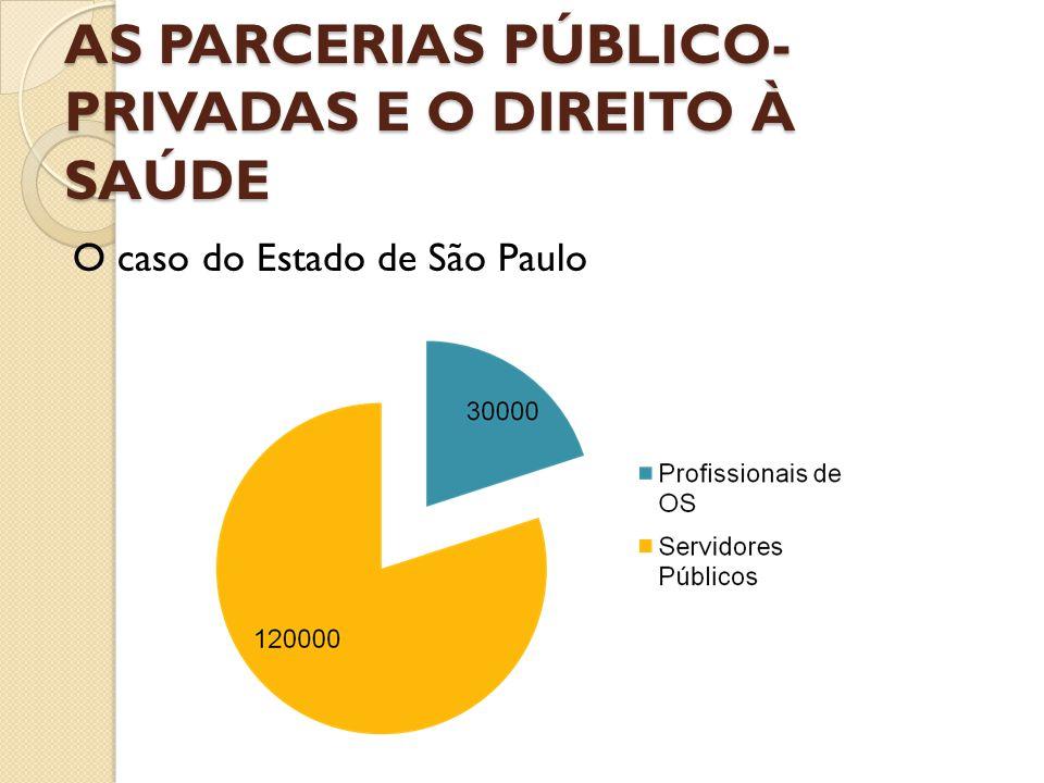 AS PARCERIAS público-privadas e o DIREITO À SAÚDE