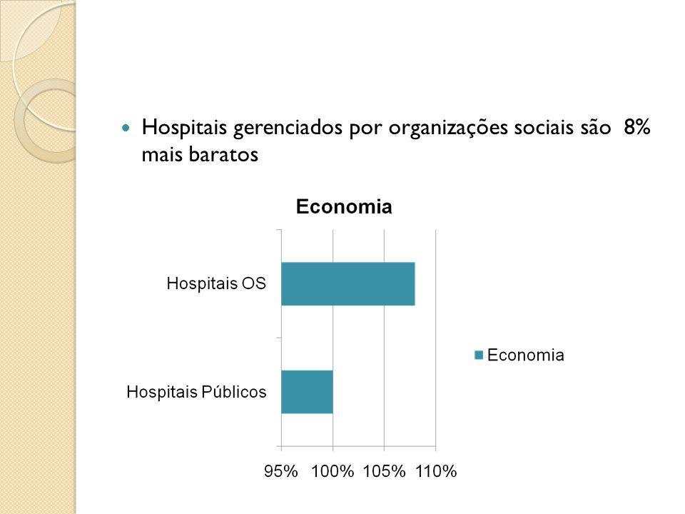 Hospitais gerenciados por organizações sociais são 8% mais baratos