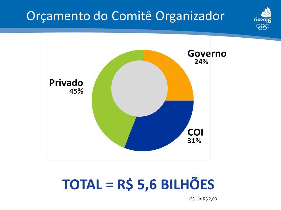 TOTAL = R$ 5,6 BILHÕES Orçamento do Comitê Organizador Governo Privado