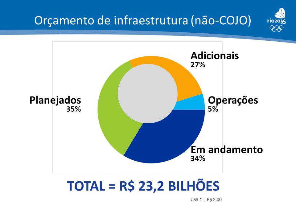 TOTAL = R$ 23,2 BILHÕES Orçamento de infraestrutura (não-COJO)