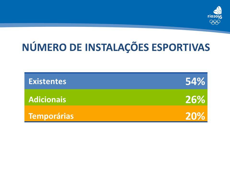 NÚMERO DE INSTALAÇÕES ESPORTIVAS