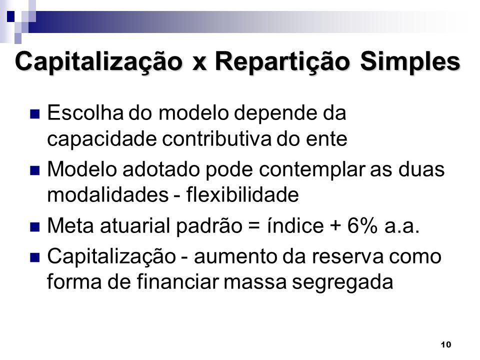 Capitalização x Repartição Simples