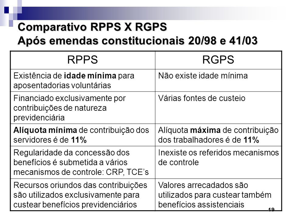 Comparativo RPPS X RGPS Após emendas constitucionais 20/98 e 41/03