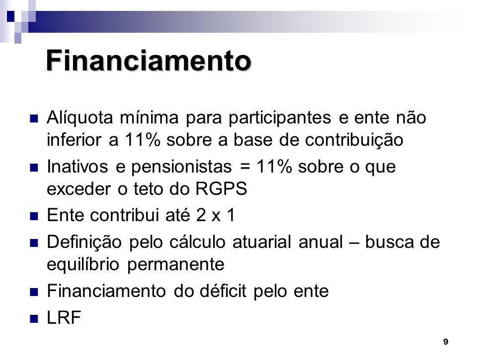 Financiamento Alíquota mínima para participantes e ente não inferior a 11% sobre a base de contribuição.