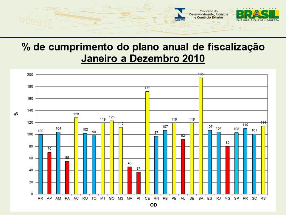 % de cumprimento do plano anual de fiscalização Janeiro a Dezembro 2010