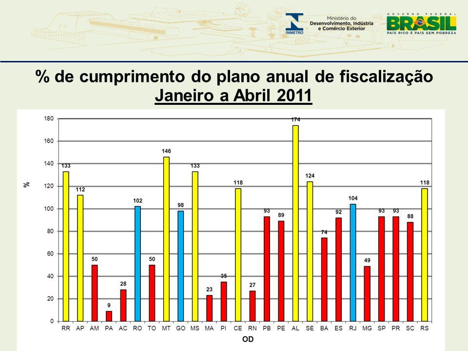 % de cumprimento do plano anual de fiscalização Janeiro a Abril 2011