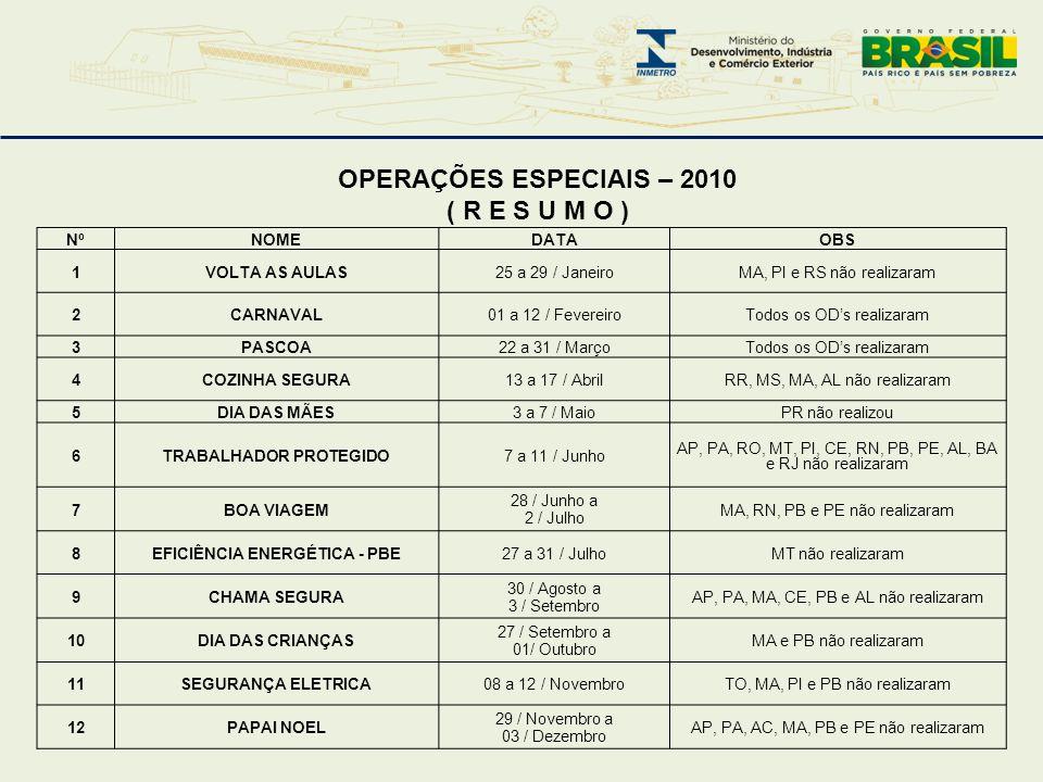 TRABALHADOR PROTEGIDO EFICIÊNCIA ENERGÉTICA - PBE
