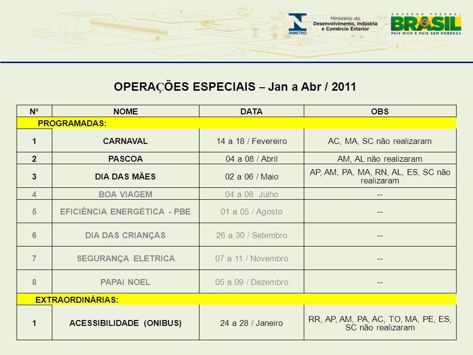 EFICIÊNCIA ENERGÉTICA - PBE ACESSIBILIDADE (ONIBUS)