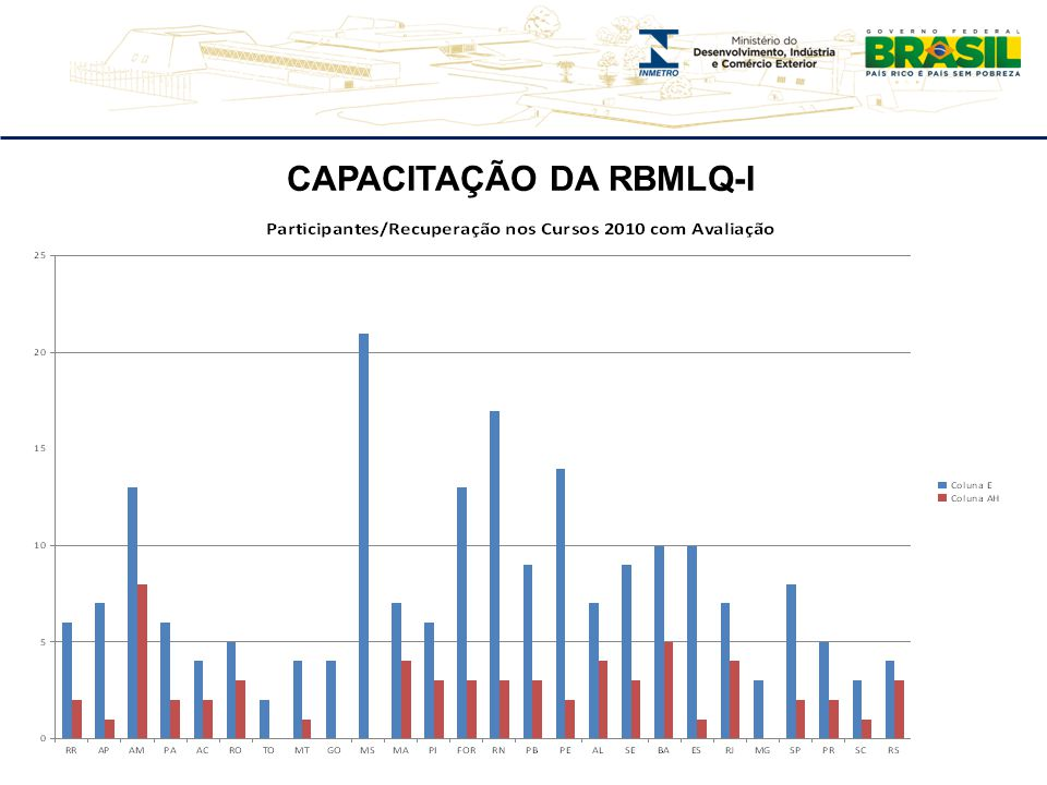 CAPACITAÇÃO DA RBMLQ-I