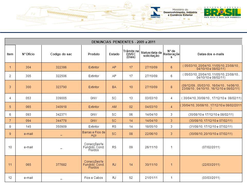 42 DENUNCIAS PENDENTES - 2009 a 2011 Item N° Ofício Codigo do sac