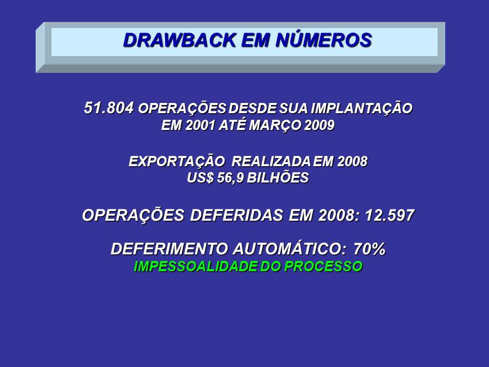 DRAWBACK EM NÚMEROS 51.804 OPERAÇÕES DESDE SUA IMPLANTAÇÃO