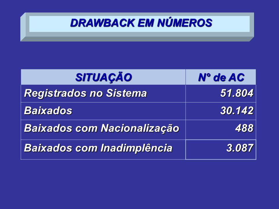 DRAWBACK EM NÚMEROS SITUAÇÃO. N° de AC. Registrados no Sistema. 51.804. Baixados. 30.142. Baixados com Nacionalização.