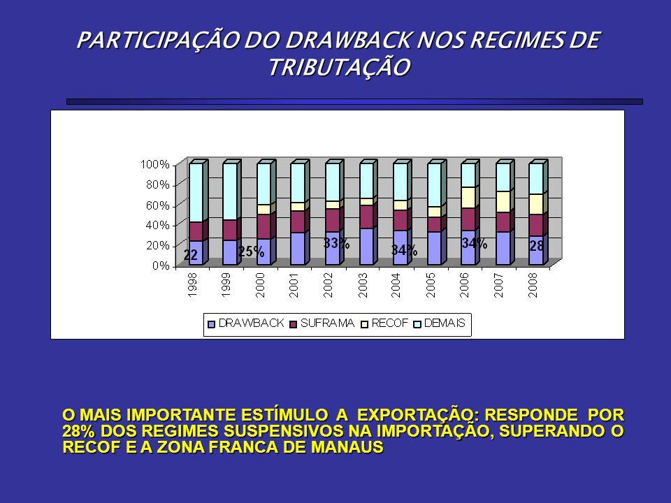 PARTICIPAÇÃO DO DRAWBACK NOS REGIMES DE TRIBUTAÇÃO