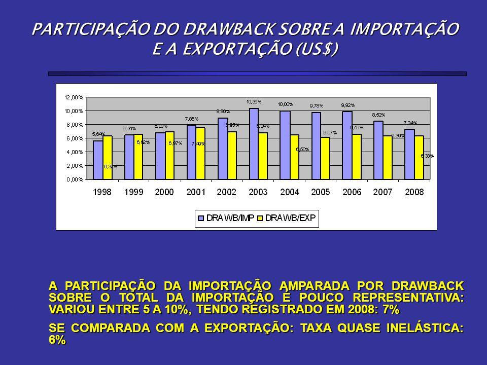 PARTICIPAÇÃO DO DRAWBACK SOBRE A IMPORTAÇÃO E A EXPORTAÇÃO (US$)