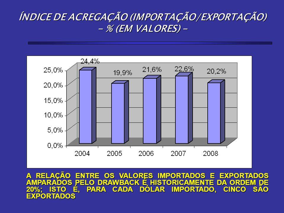ÍNDICE DE ACREGAÇÃO (IMPORTAÇÃO/EXPORTAÇÃO) - % (EM VALORES) -