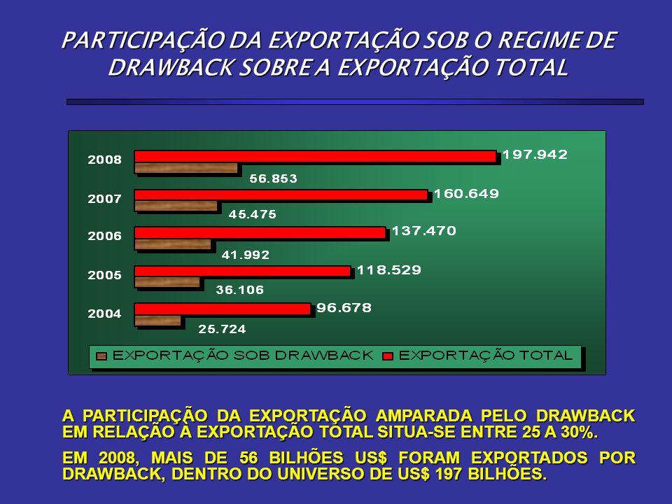 PARTICIPAÇÃO DA EXPORTAÇÃO SOB O REGIME DE DRAWBACK SOBRE A EXPORTAÇÃO TOTAL