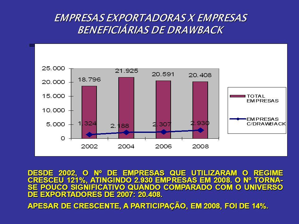 EMPRESAS EXPORTADORAS X EMPRESAS BENEFICIÁRIAS DE DRAWBACK