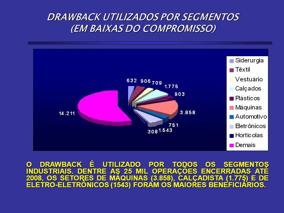 DRAWBACK UTILIZADOS POR SEGMENTOS (EM BAIXAS DO COMPROMISSO)