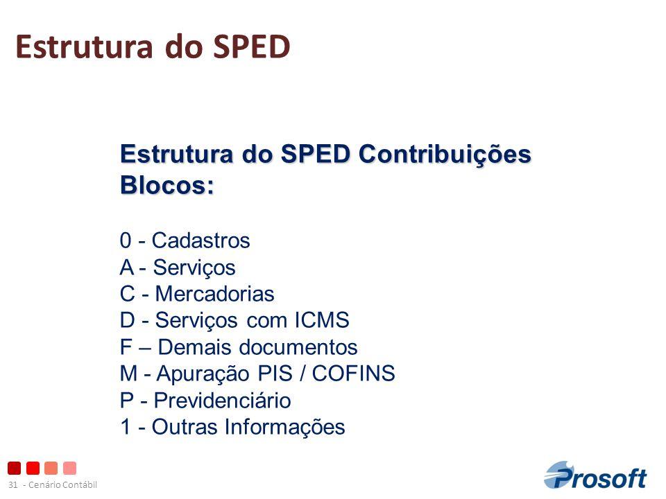 Estrutura do SPED Estrutura do SPED Contribuições Blocos: