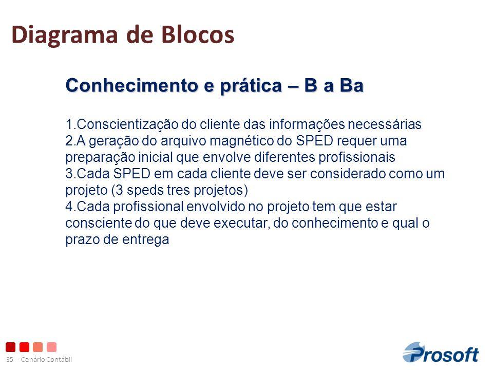 Diagrama de Blocos Conhecimento e prática – B a Ba