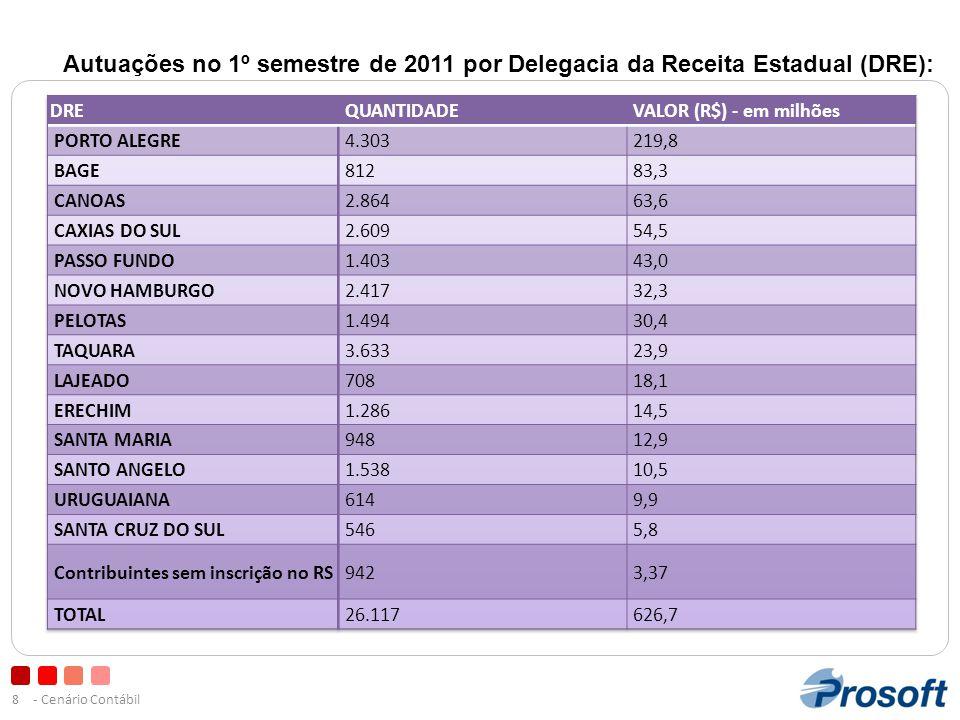Autuações no 1º semestre de 2011 por Delegacia da Receita Estadual (DRE):
