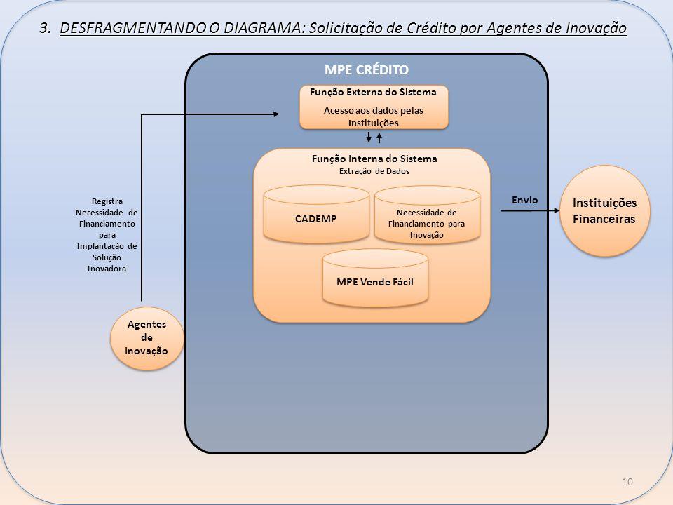 b 3. DESFRAGMENTANDO O DIAGRAMA: Solicitação de Crédito por Agentes de Inovação. MPE CRÉDITO. Função Externa do Sistema.