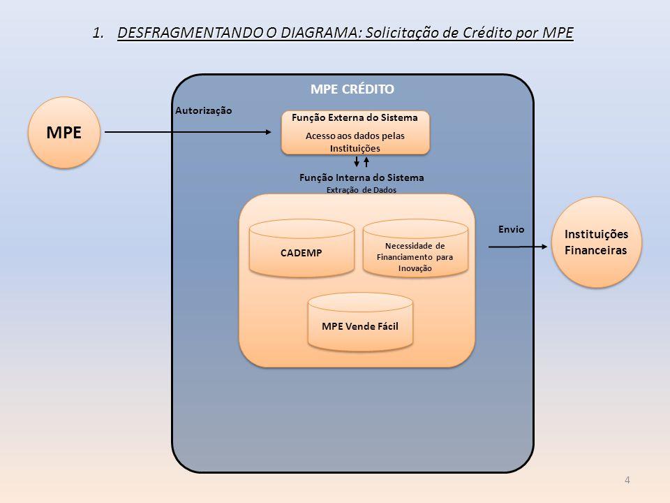 MPE DESFRAGMENTANDO O DIAGRAMA: Solicitação de Crédito por MPE