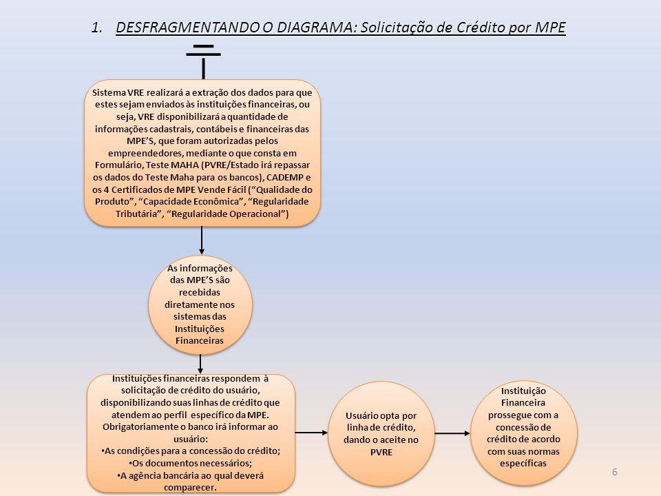 DESFRAGMENTANDO O DIAGRAMA: Solicitação de Crédito por MPE
