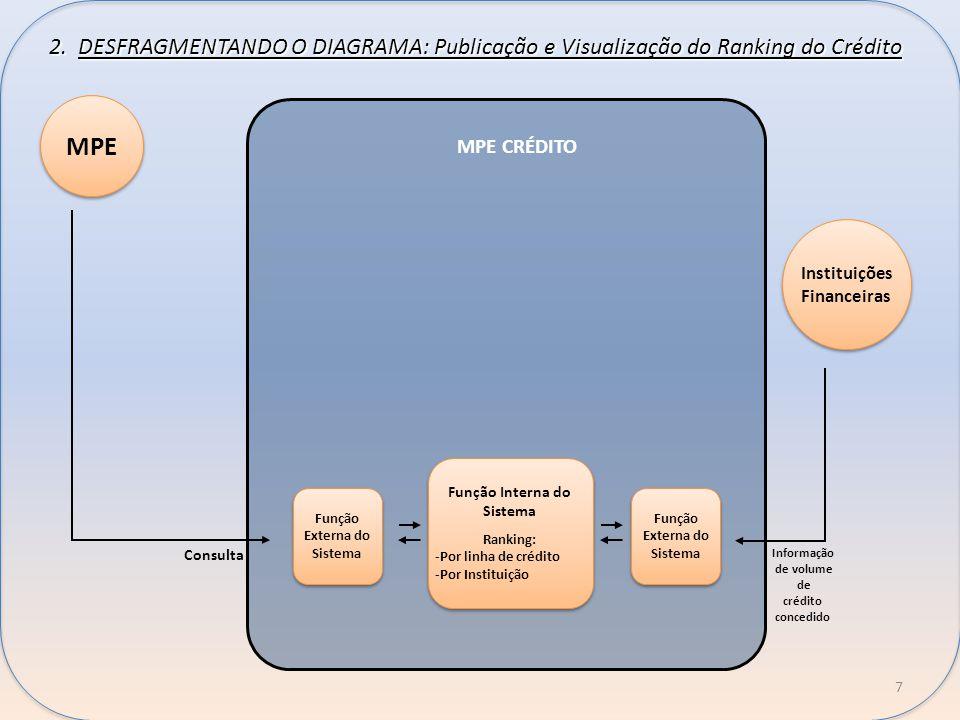 2. DESFRAGMENTANDO O DIAGRAMA: Publicação e Visualização do Ranking do Crédito