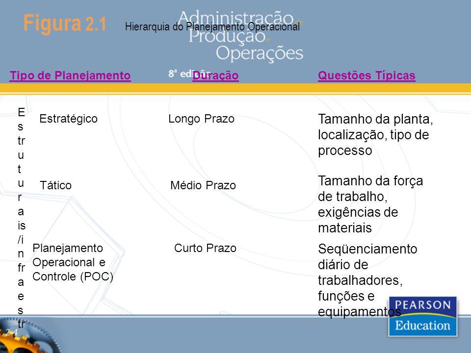 Figura 2.1 Hierarquia do Planejamento Operacional