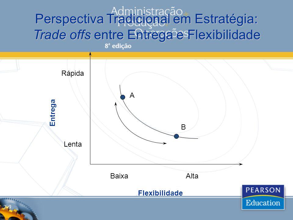 Perspectiva Tradicional em Estratégia: Trade offs entre Entrega e Flexibilidade