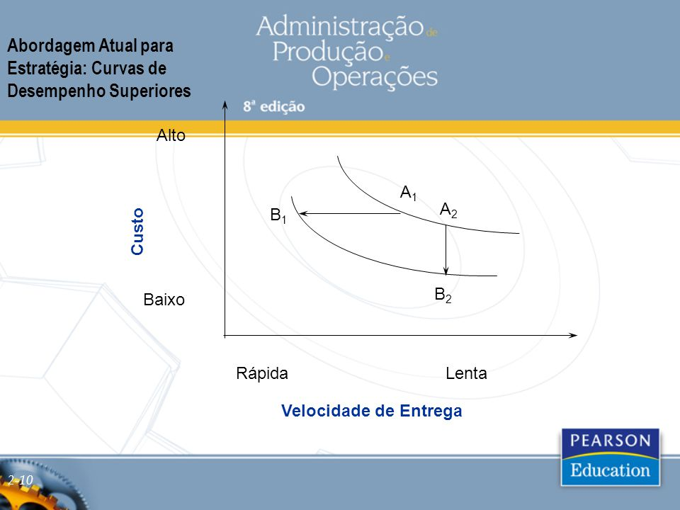 Abordagem Atual para Estratégia: Curvas de Desempenho Superiores