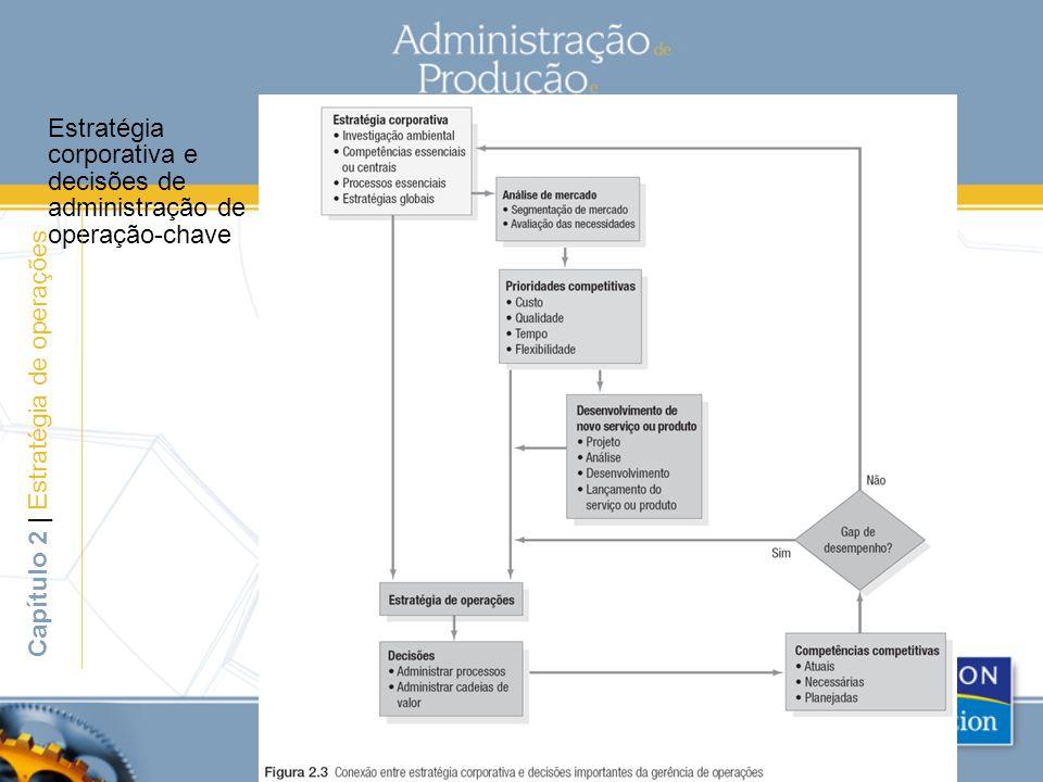 Estratégia corporativa e decisões de administração de operação-chave
