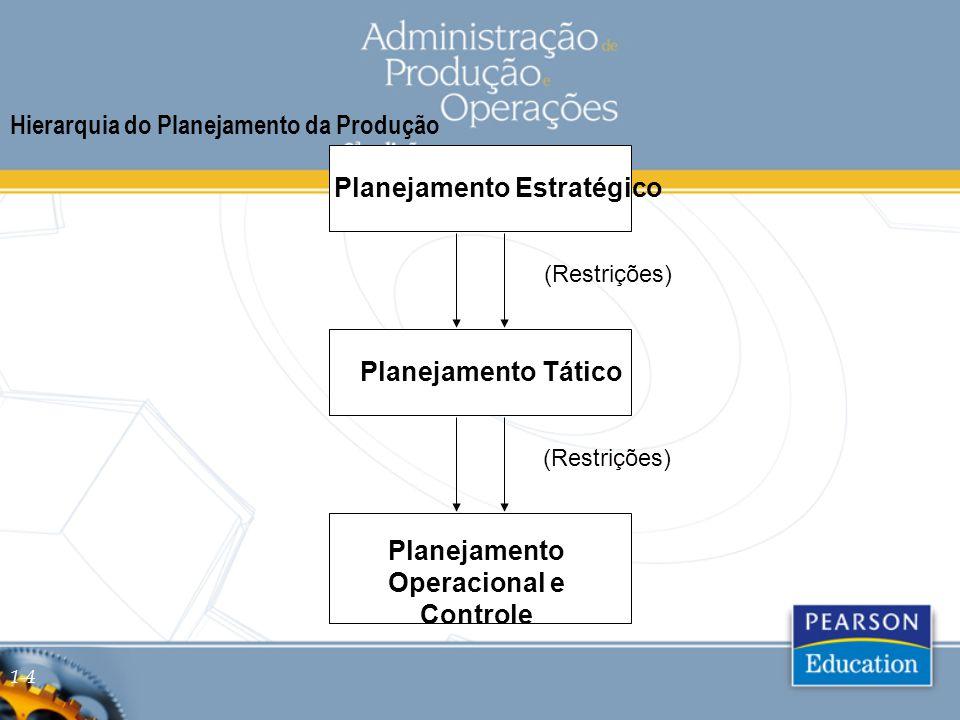 Planejamento Operacional e Controle