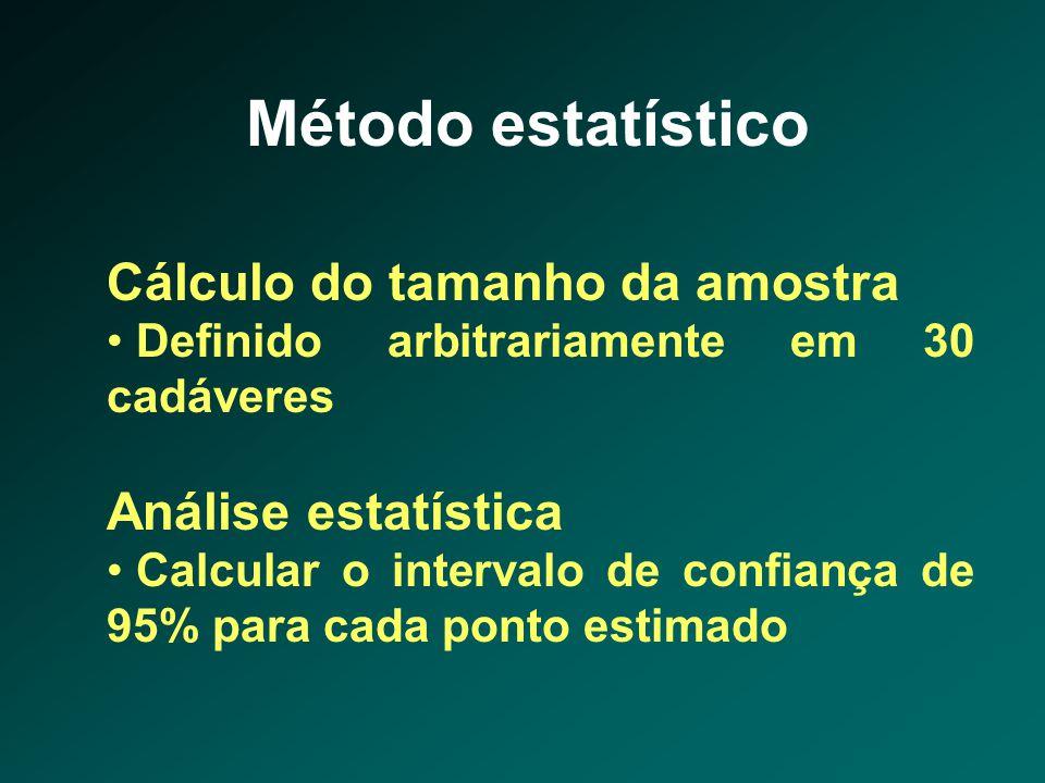 Método estatístico Cálculo do tamanho da amostra Análise estatística