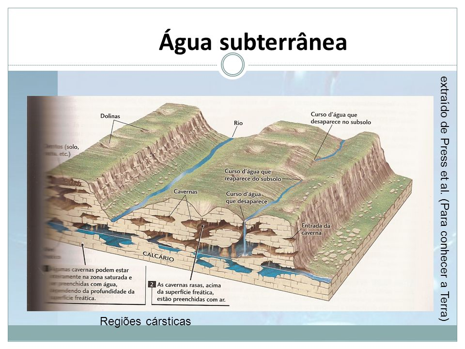 Água subterrânea extraído de Press et al. (Para conhecer a Terra)