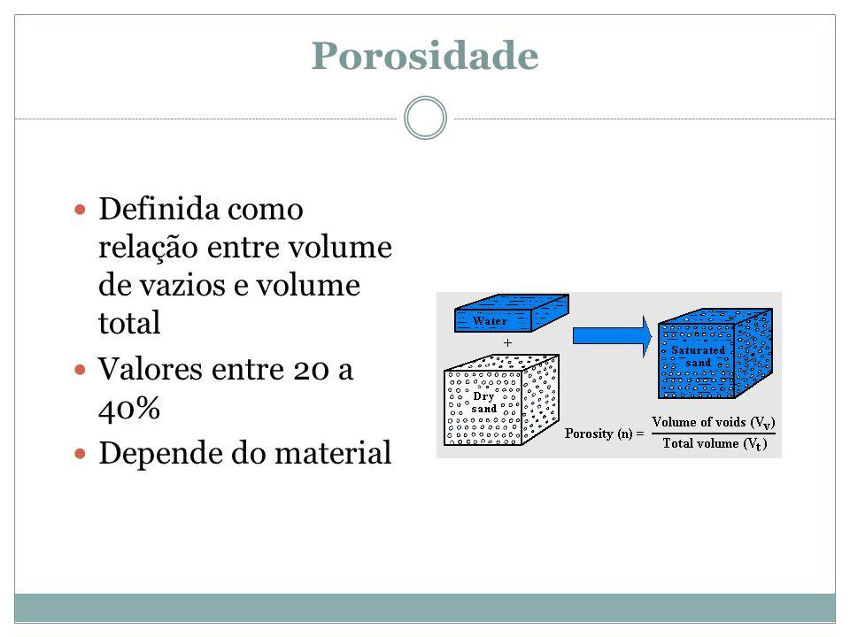 Porosidade Definida como relação entre volume de vazios e volume total