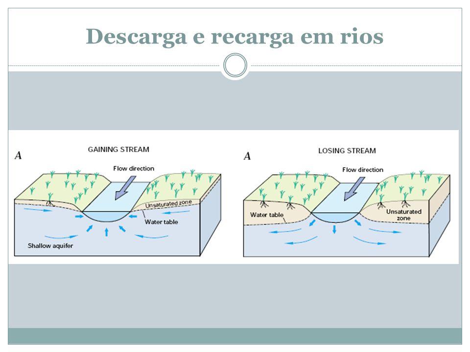Descarga e recarga em rios
