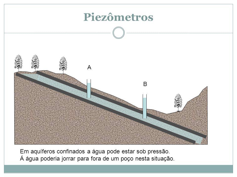 Piezômetros A B Em aquíferos confinados a água pode estar sob pressão.