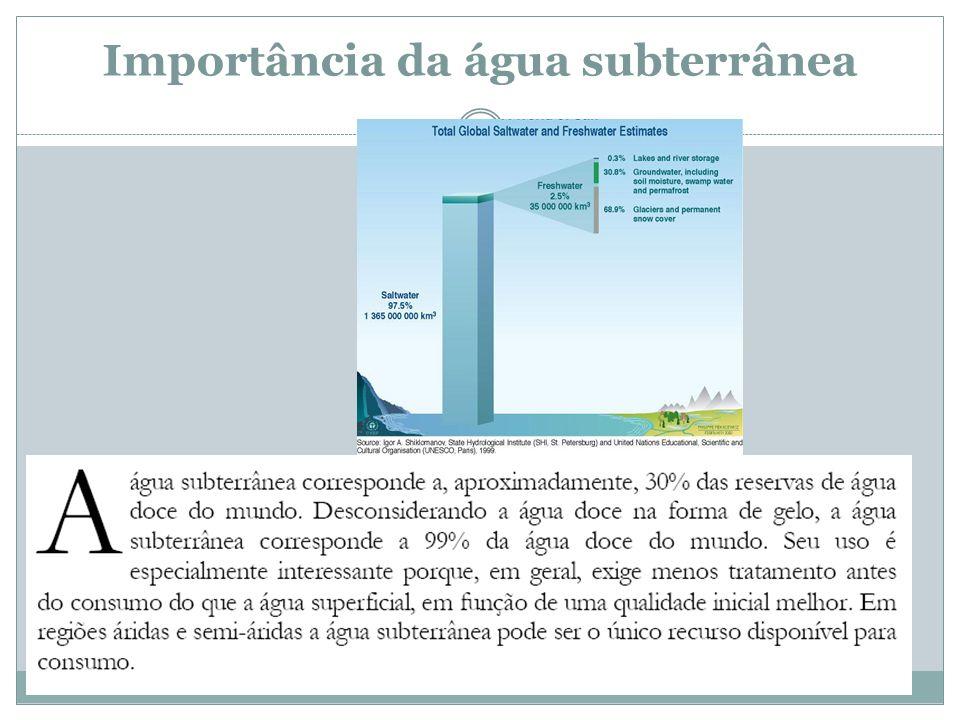 Importância da água subterrânea