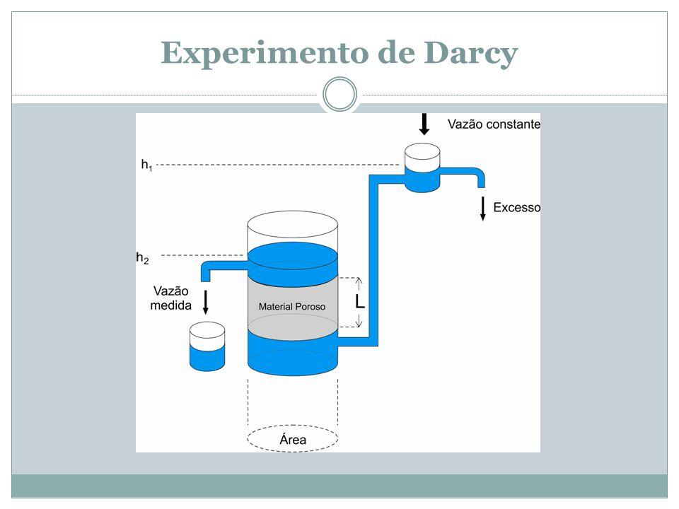 Experimento de Darcy