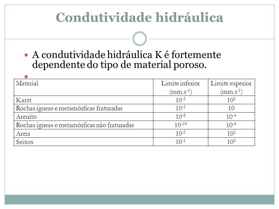 Condutividade hidráulica