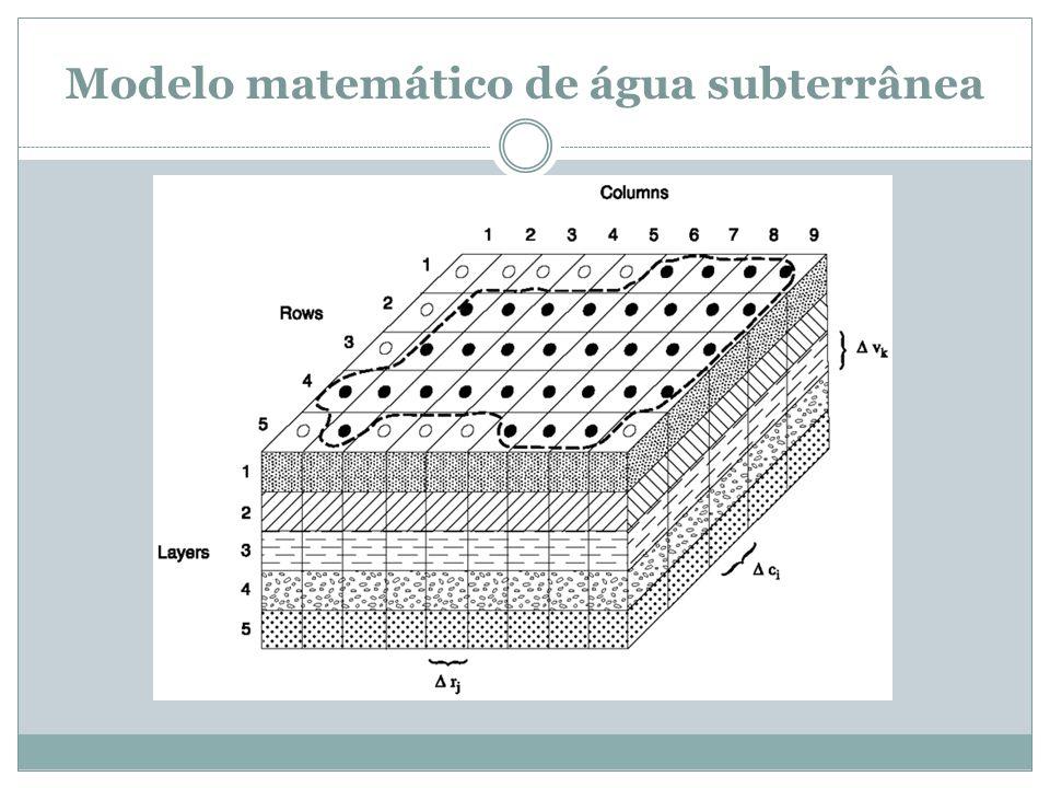 Modelo matemático de água subterrânea