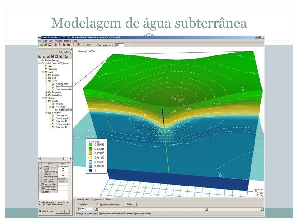 Modelagem de água subterrânea
