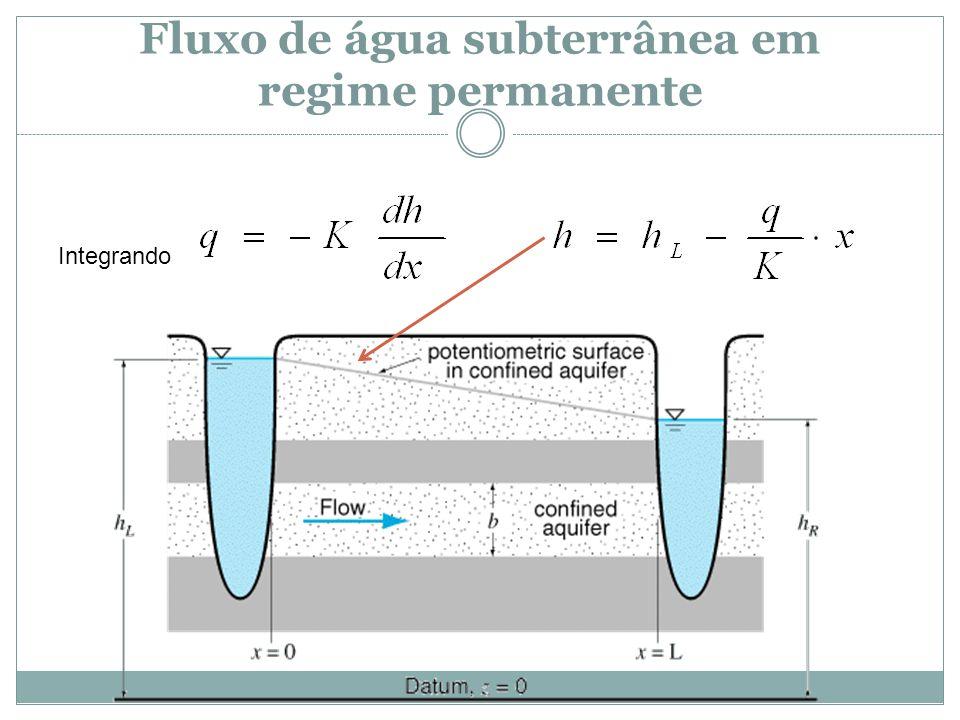 Fluxo de água subterrânea em regime permanente