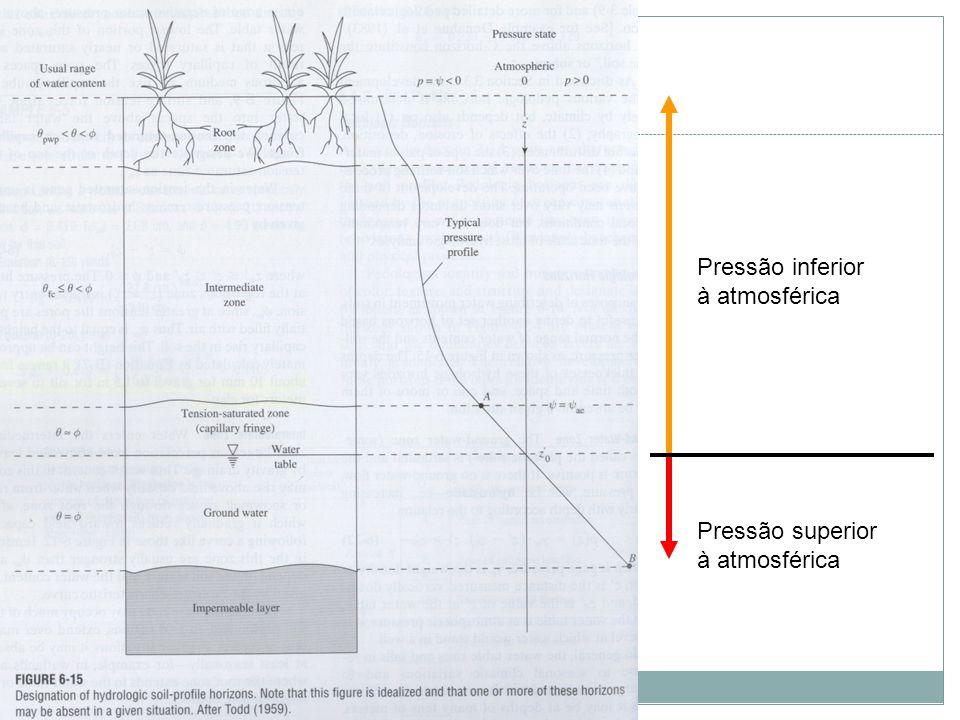 Pressão inferior à atmosférica Pressão superior à atmosférica
