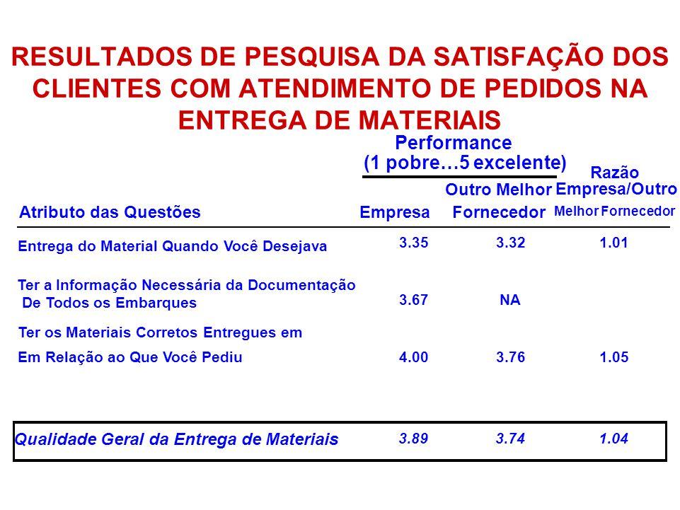 RESULTADOS DE PESQUISA DA SATISFAÇÃO DOS CLIENTES COM ATENDIMENTO DE PEDIDOS NA ENTREGA DE MATERIAIS