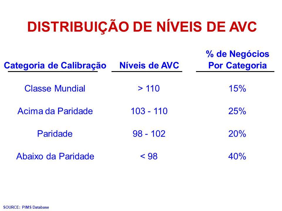 DISTRIBUIÇÃO DE NÍVEIS DE AVC Categoria de Calibração